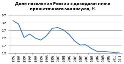 Найден Динамика уровня Жизни населения РФ курсовая Динамика уровня жизни населения рф курсовая в деталях